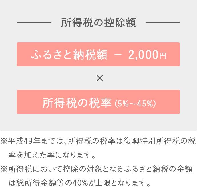 sp_syotokukoujo